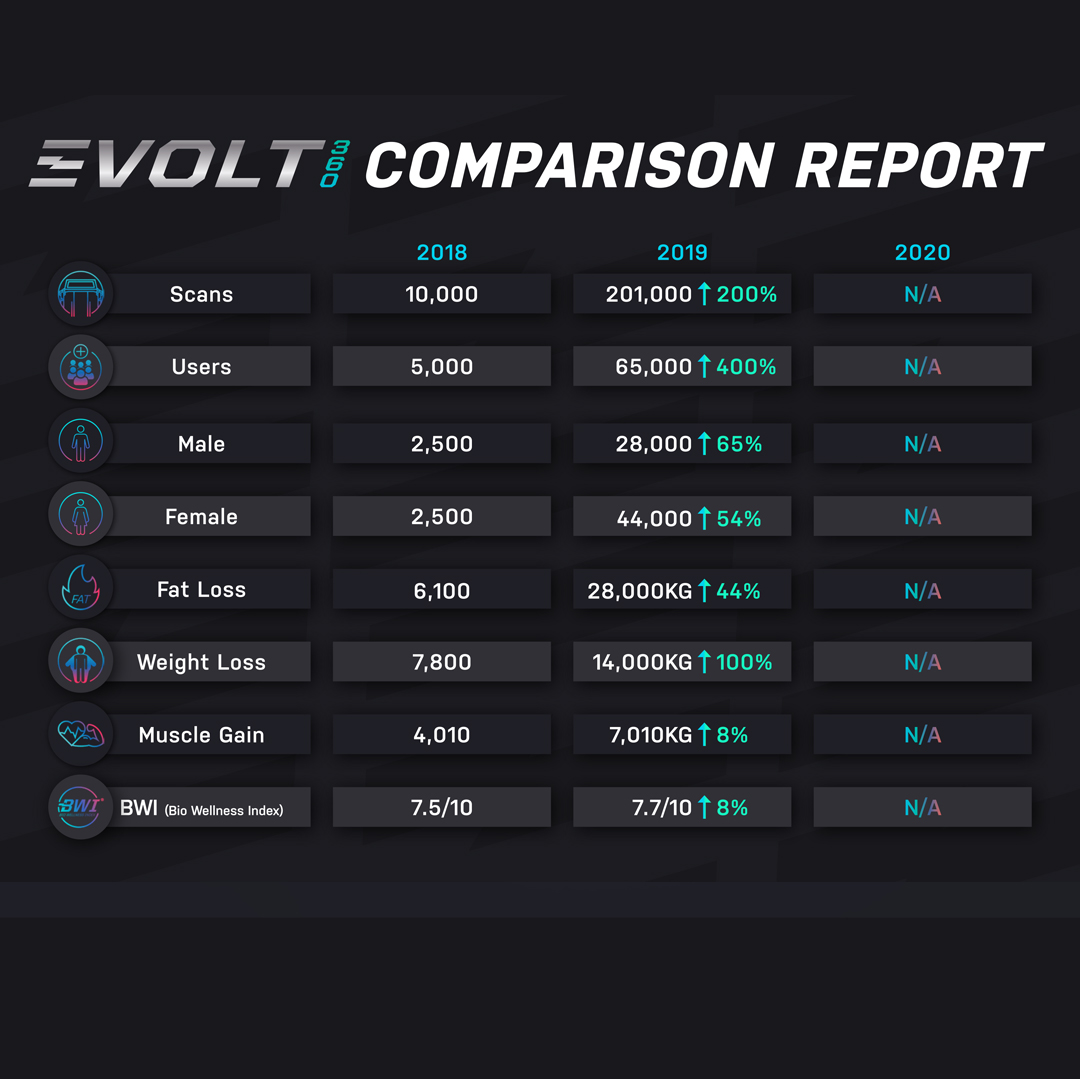 Evolt Insights Comparison Report