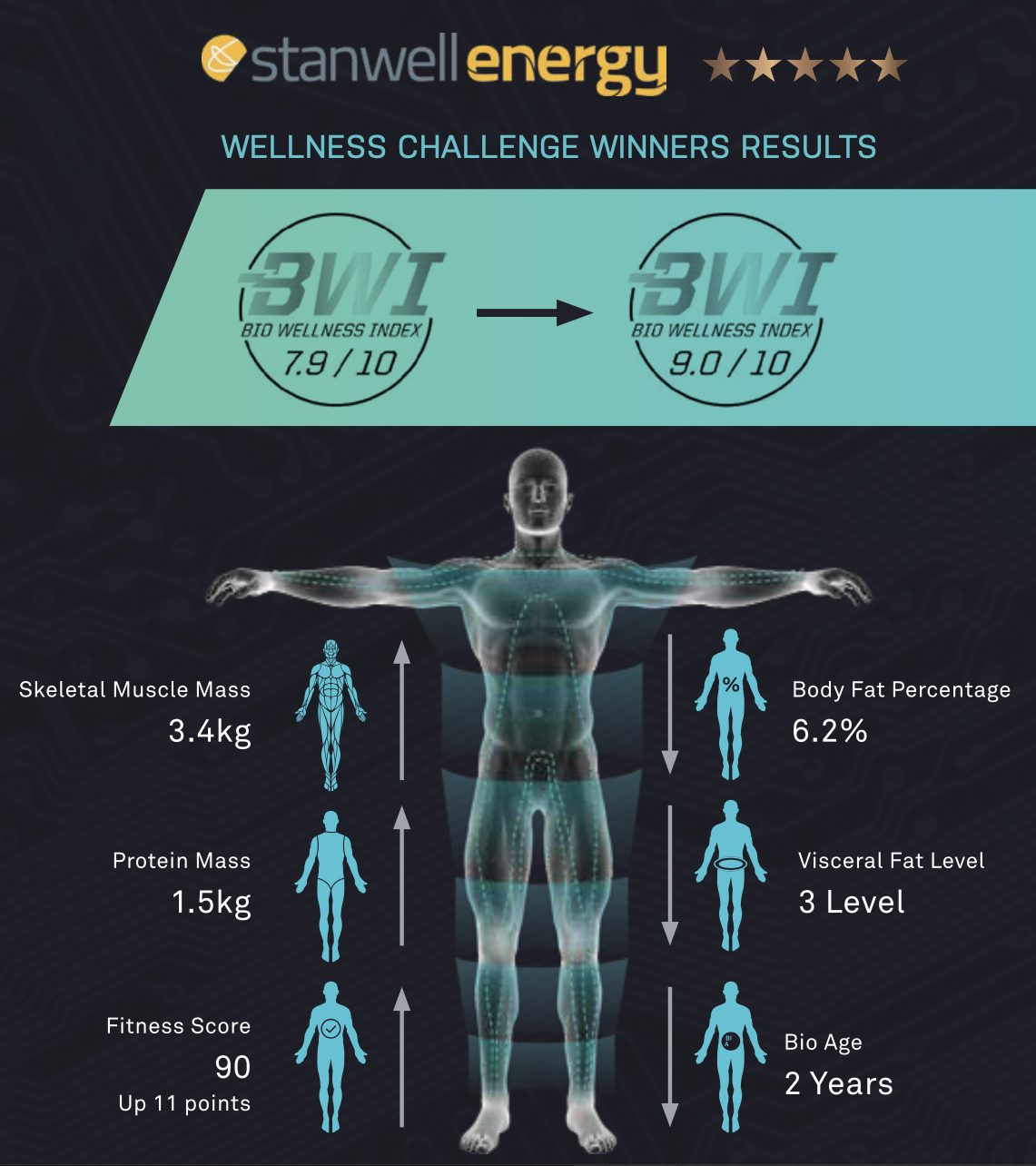 Stanwell Energy Corporate Wellness