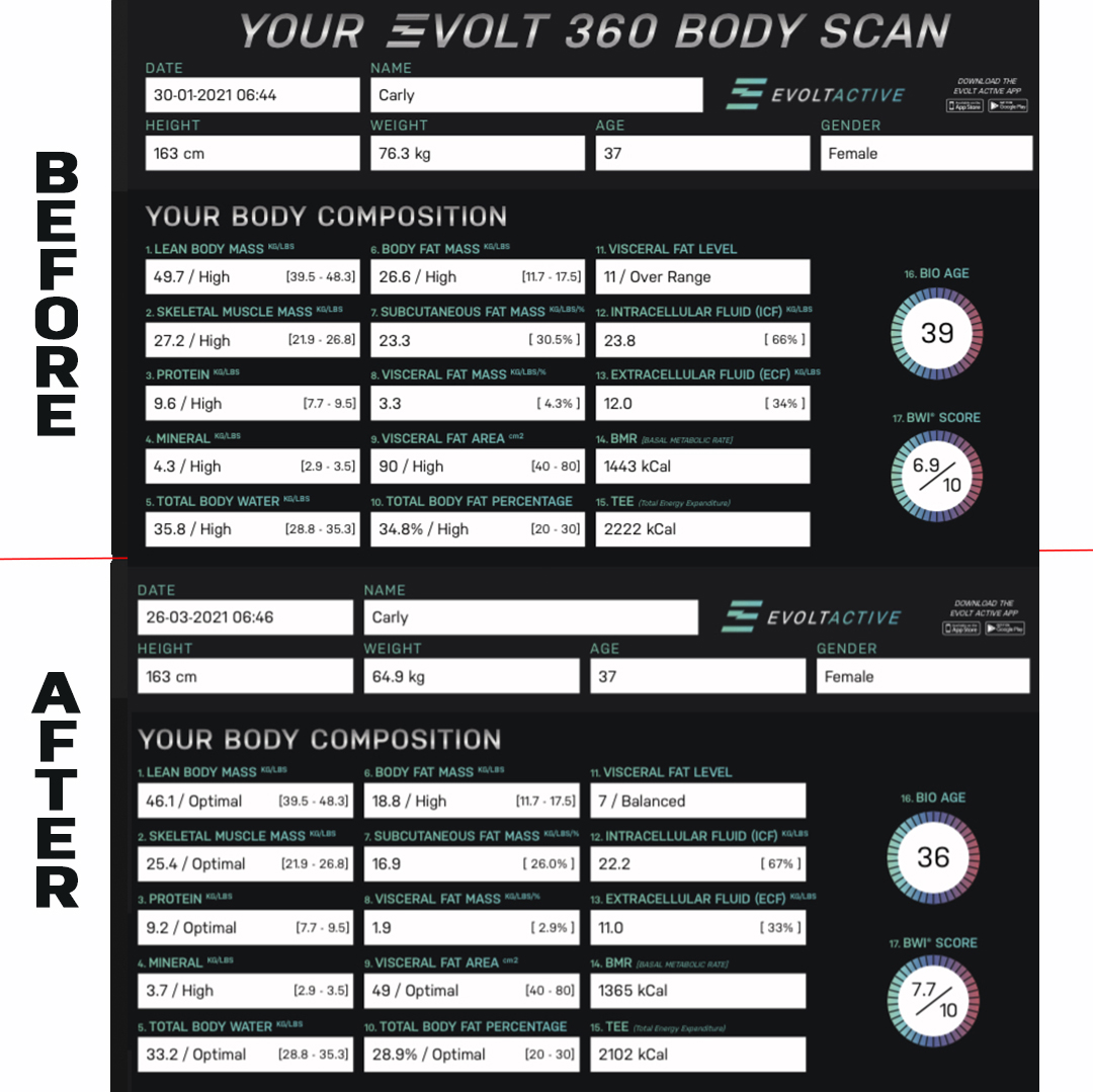 Evolt 360 Results Carly